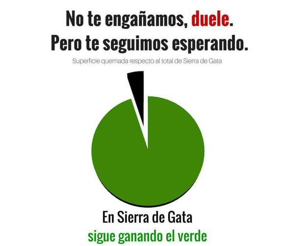 sierra de gata verde grafico